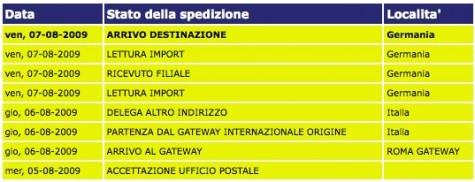 Sendungsstatus meines Paketes aus Italien